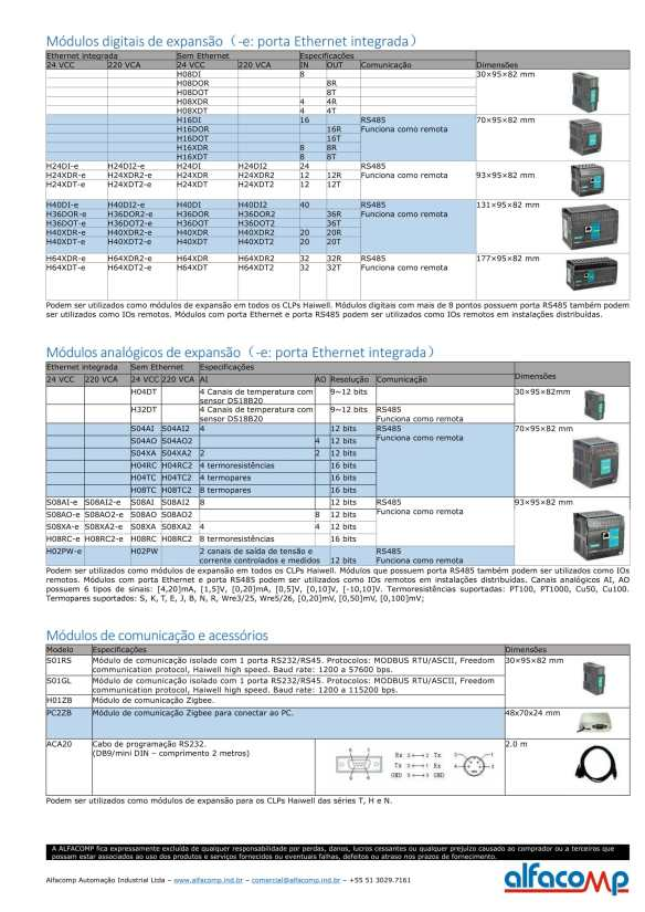 CLP Haiwell - Dados do produto-2